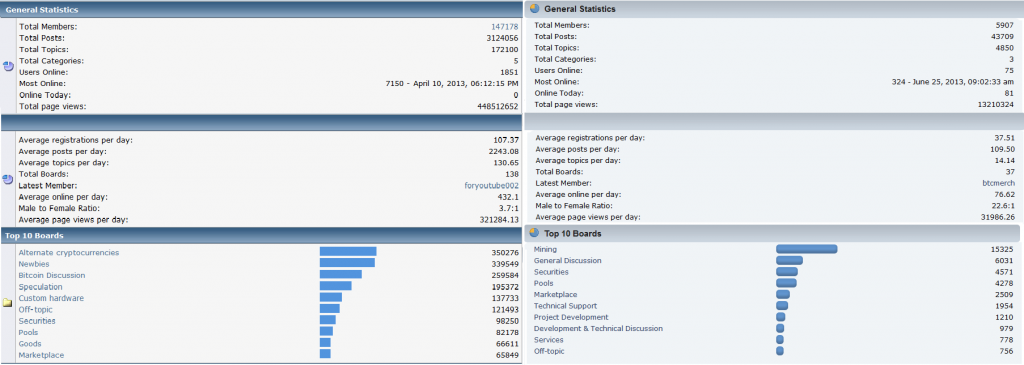 Nutzerstatistiken der Foren